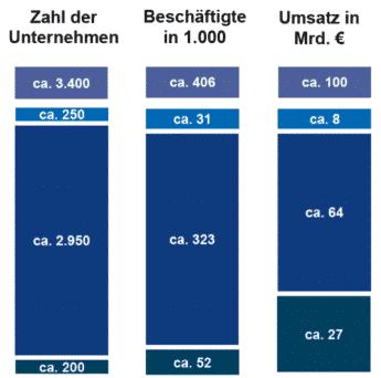 Diagramm Kunststoff Unternehmen