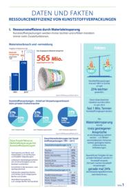 Daten Fakten Kunststoff Verpackung Publikation