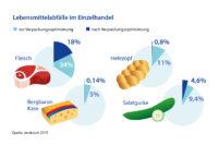 Einfluss von Verpackung auf Lebensmittelabfaelle im Einzelhandel