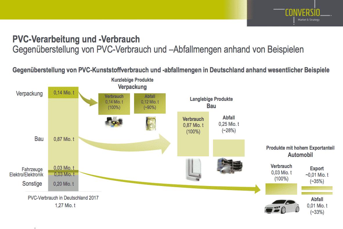 PVC Verarbeitung und Verbrauch