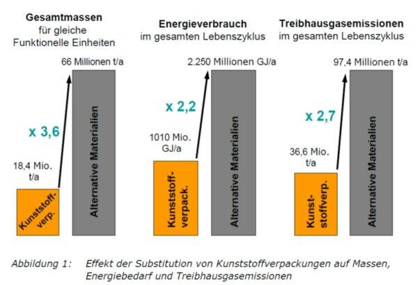 Grafik zur Auswirkung, wenn Plastikverpackungen durch andere Materialien ersetzt werden.