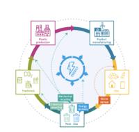 Plastik Fakten 2018 Kreislaufwirtschaft Circular Economy