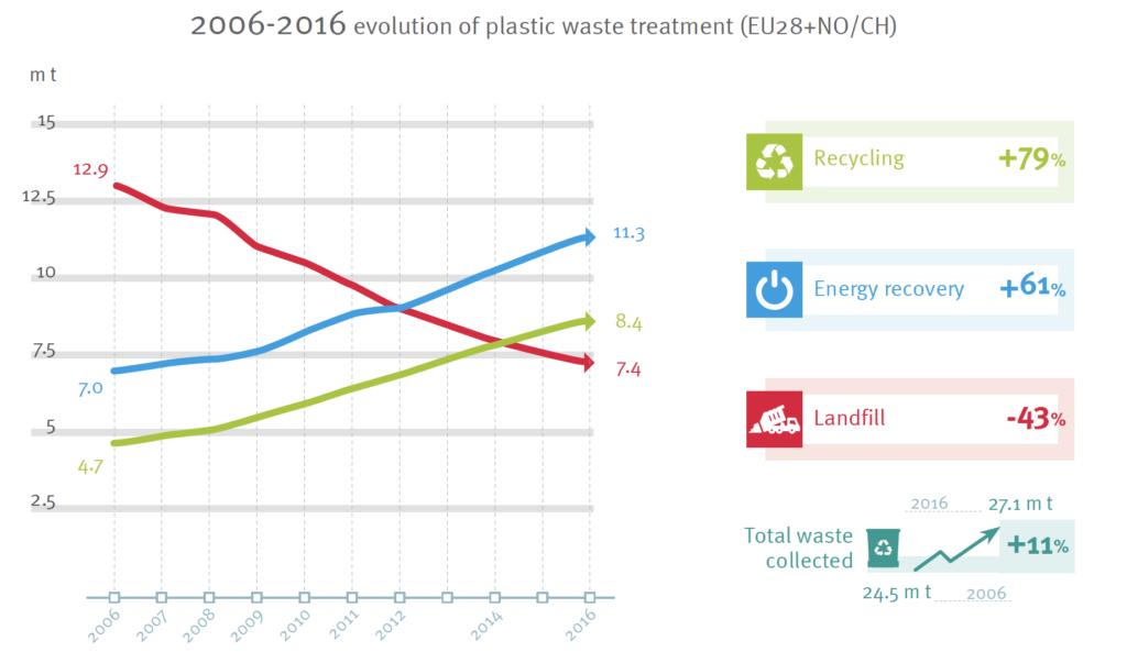 Plastik Fakten 2018 Plastikmuell Europa Recycling Circular Economy Kunststoffverpackung