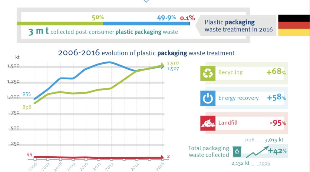 Plastik Fakten 2018 Plastikverpackungen Deutschland Recycling Circular Economy Kreislaufwirtschaft
