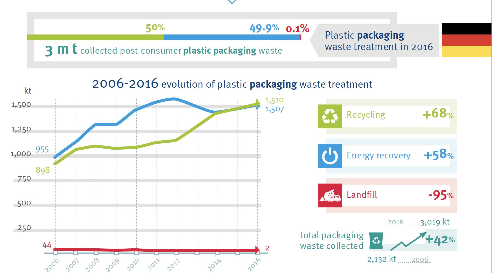 Recyclingquote Deutschland