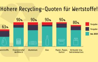 Recyclingquoten 2019 Bis 2022 Bundesumweltministerium