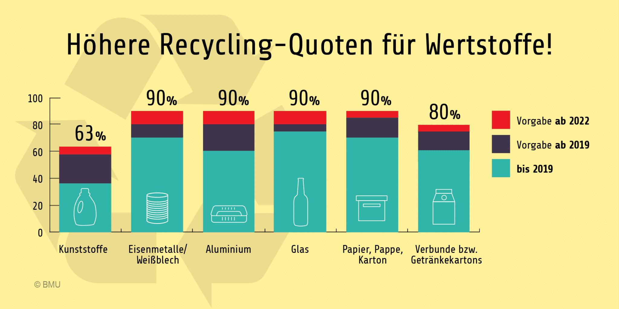 Wie Viel Plastik Wird Recycelt