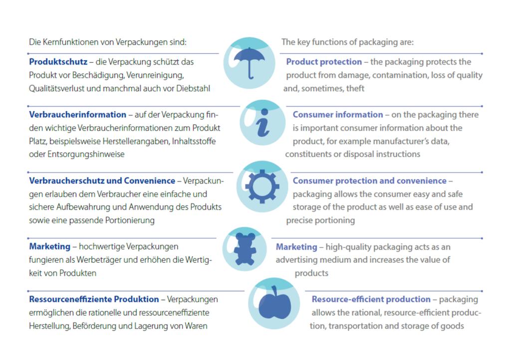 Textgrafik zu den Funktionen der Plastikverpackung - Artikel Klimaschutz