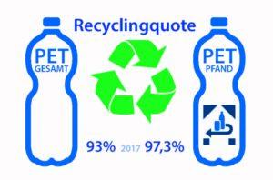Grafik PET-Getränkeflaschen Recycling Quote