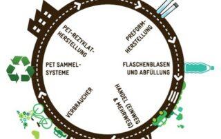PET Flaschen Recycling Kreislauf