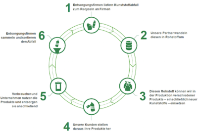 ChemCycling Infografik Chemisches Recycling Chemical Recycling Quelle BASF Beitragsbild