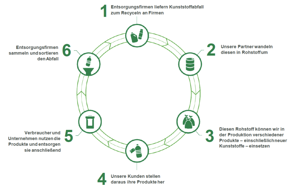 ChemCycling Infografik Chemisches Recycling Chemical Recycling Quelle BASF
