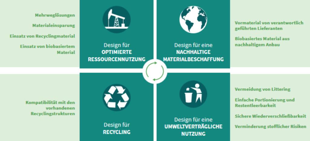 ECO Design Strategien fuer Kunststoffverpackung Nachhaltigkeit ung Innovation