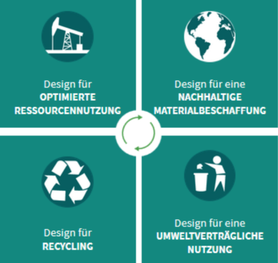 ECO Design Strategien Kunststoffverpackung Nachhaltigkeit Innovation Ausschnitt