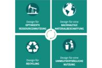 ECO Design Strategien Kunststoffverpackung Nachhaltigkeit Innovation Ausschnitt Quer