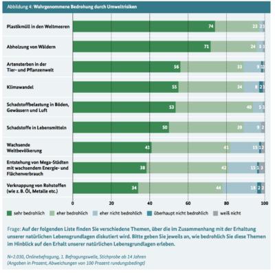 Umfrage Bundesumweltministerium Was Sind Die Groeßten Umweltrisiken 2017