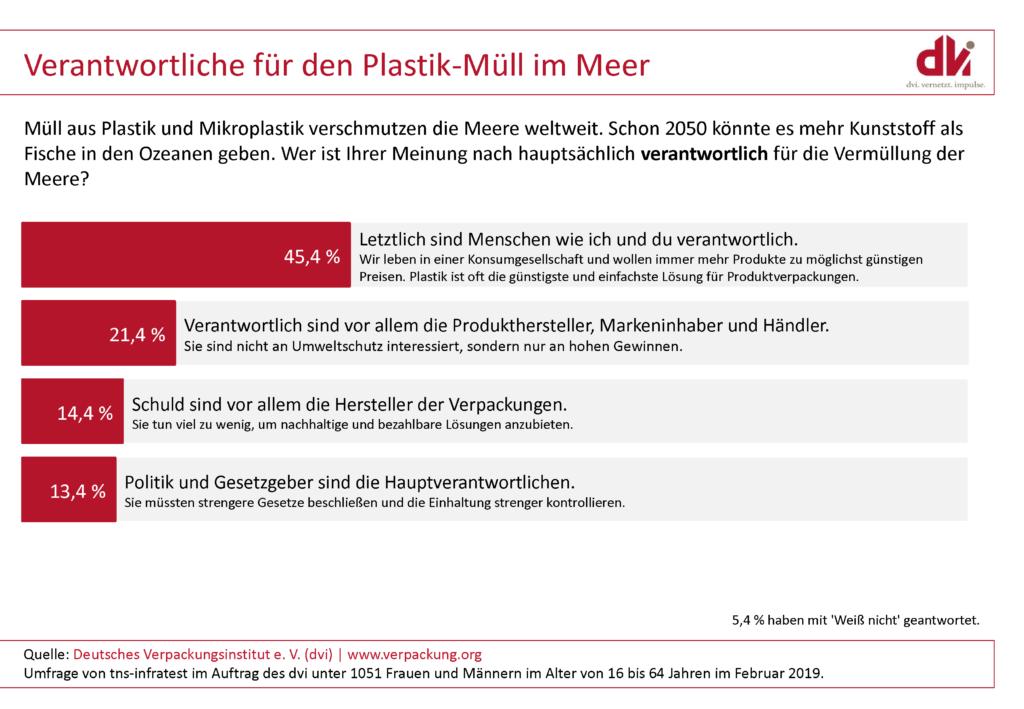 Dvi Umfrage Verantwortung Für Plastikmüll Im Meer