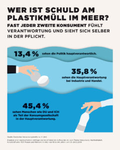 Dvi Nfografik Dvi Deutschlandumfrage Vernatwortung Verpackungsabfall Vermeidung 2019 WEB