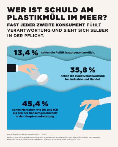 Dvi Deutschlandumfrage Vernatwortung fuer Plastikmuell im Meer und Vermeidung 2019 WEB