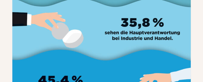 Dvi Deutschlandumfrage Plastikmuell im Meer Vernatwortung Verpackungsabfall Vermeidung 2019 WEB Header
