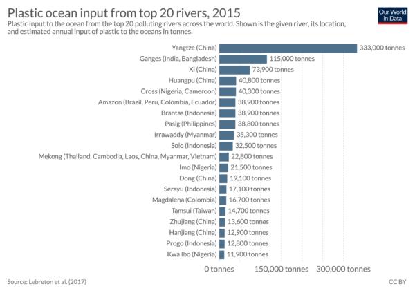 Plastikmuell in Fluessen wird zu Meeresmüll