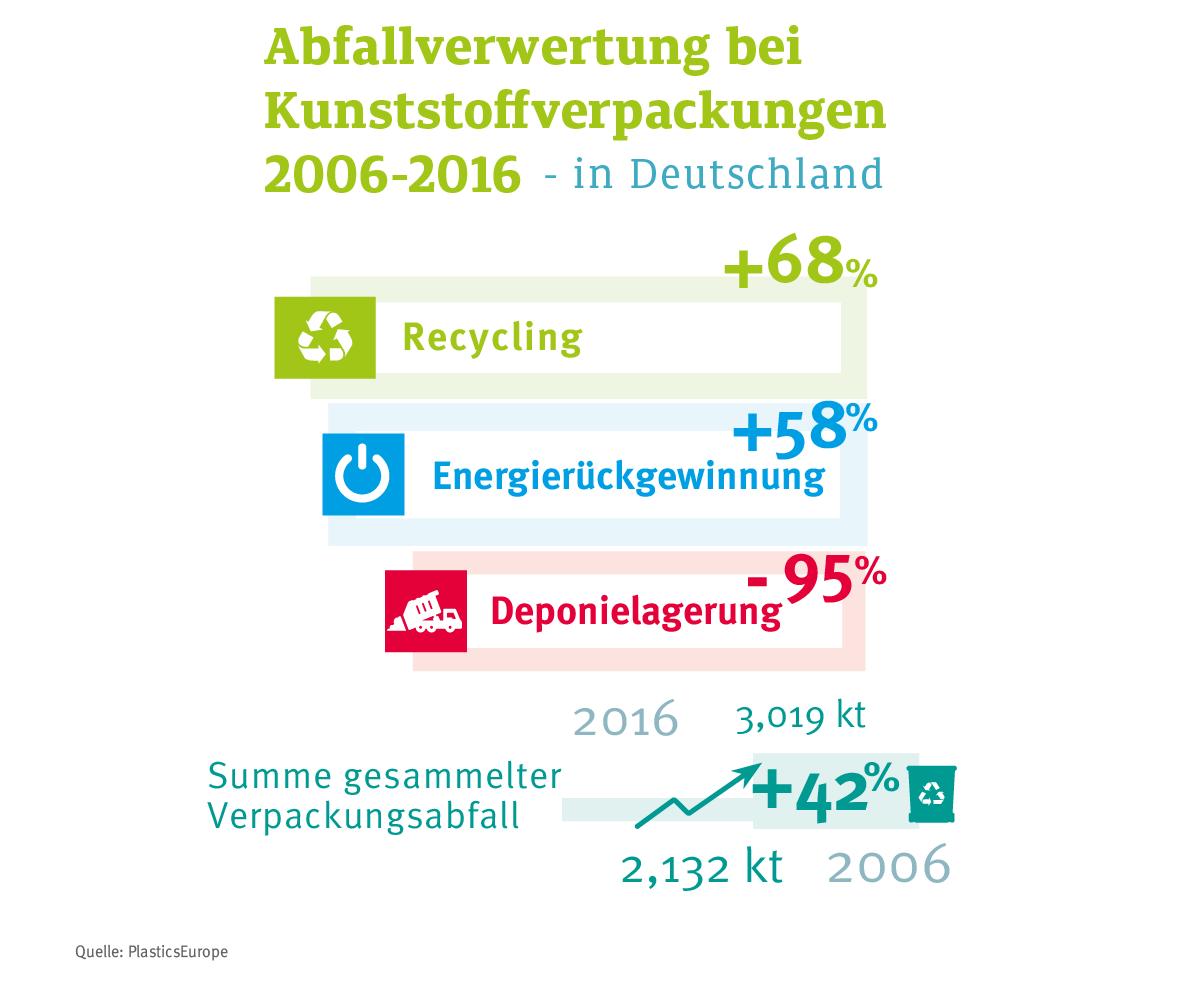 Abfallverwertung Bei Kunststoffverpackungen2006 2016 DE 02 01