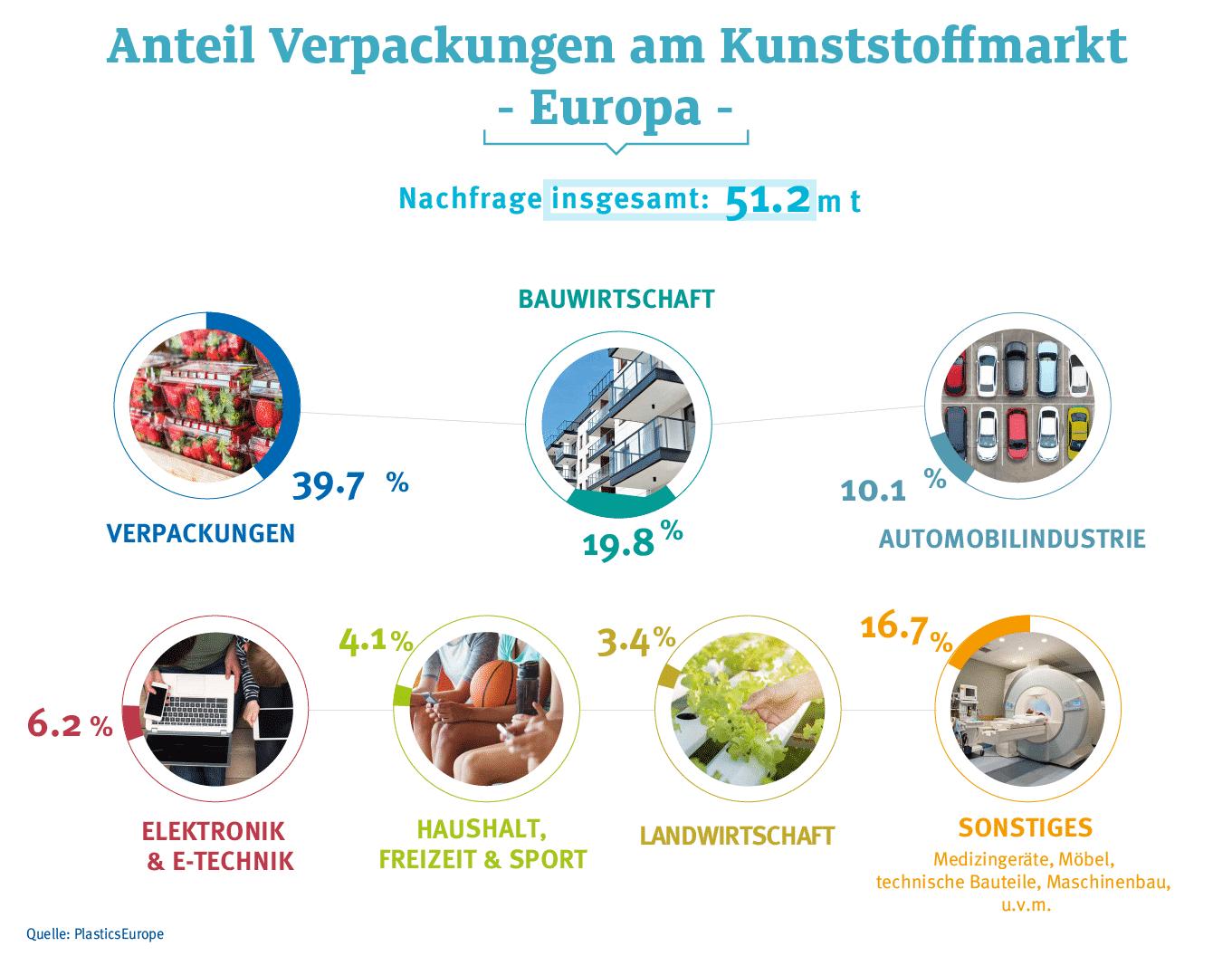 Anteil Verpackungen Kunststoffmarktin Europa 01