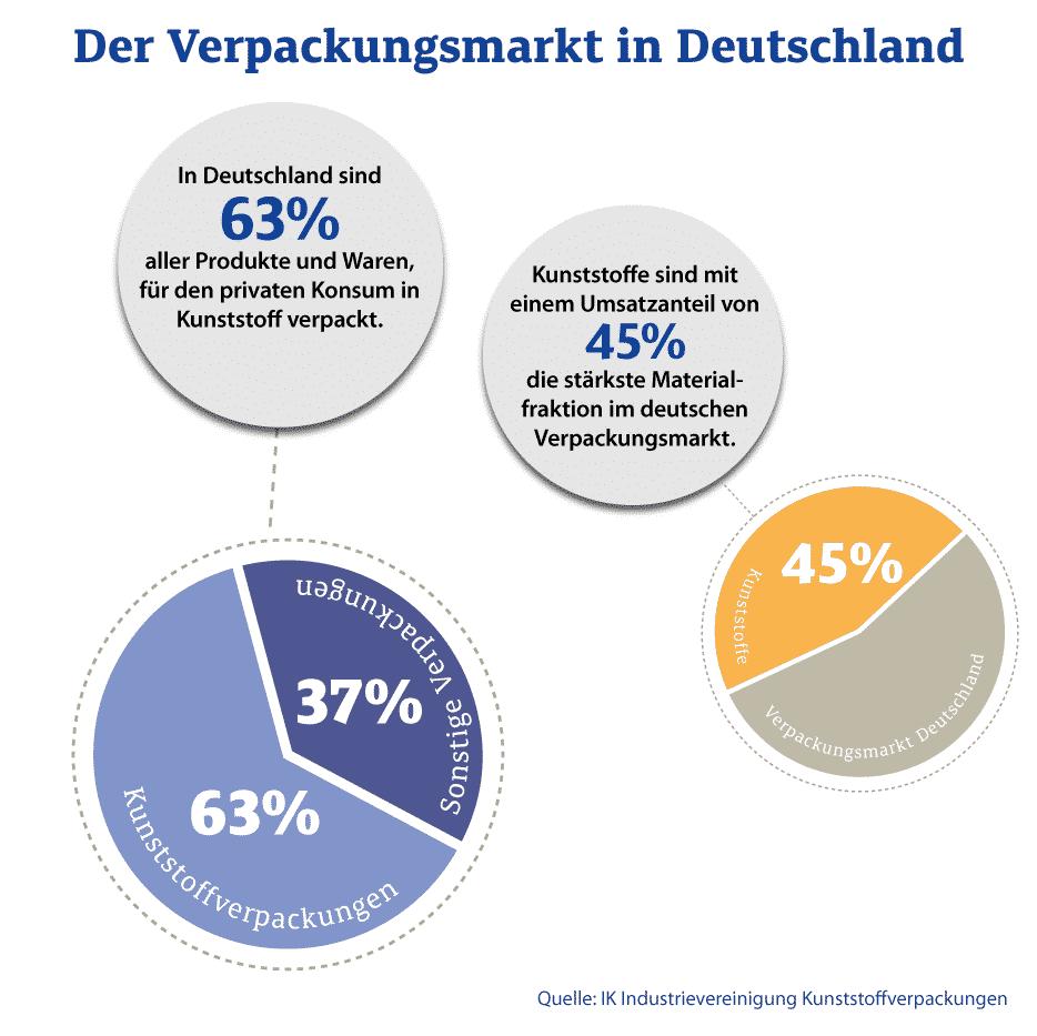Der Verpackungsmarkt In Deutschland