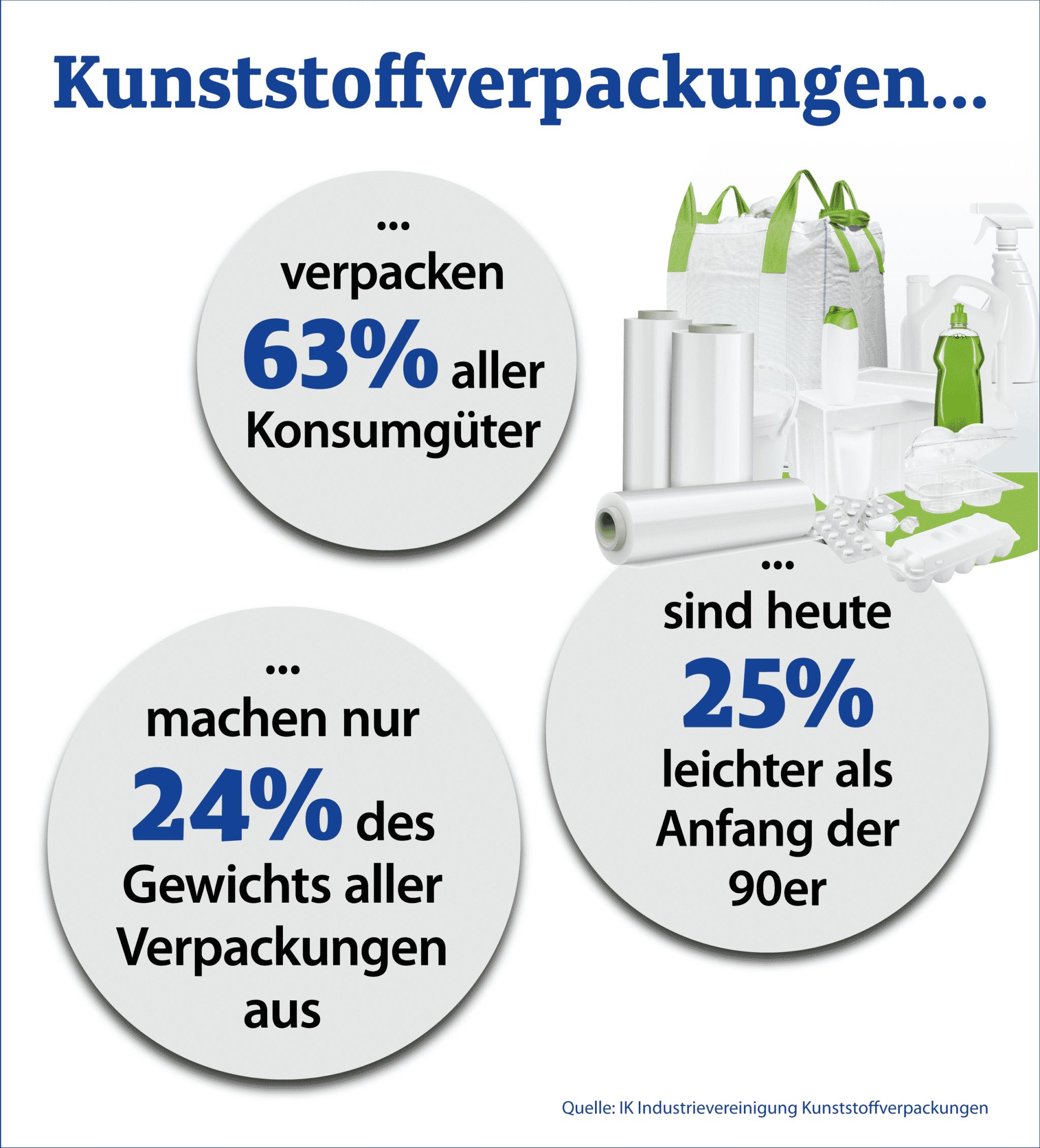 Fakten Zu Kunststoffverpackungen Teil1
