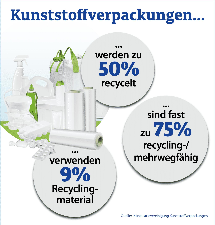 Fakten Zu Kunststoffverpackungen Teil2