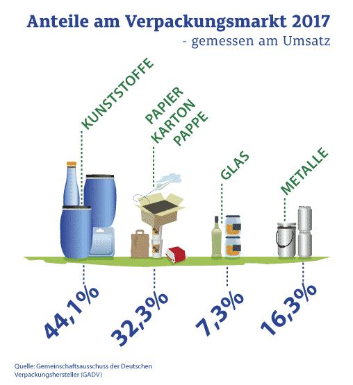 IK Anteile Verpackungsmarkt Prozent Mit Icons