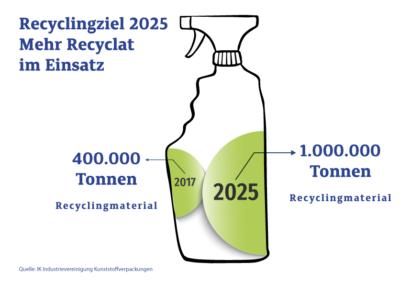 IK Recyclingziele Rezyklat V2 Kunststoff recycling