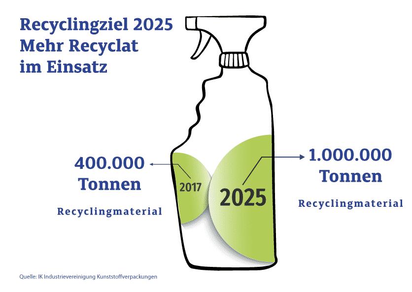 IK Recyclingziele Rezyklat V2