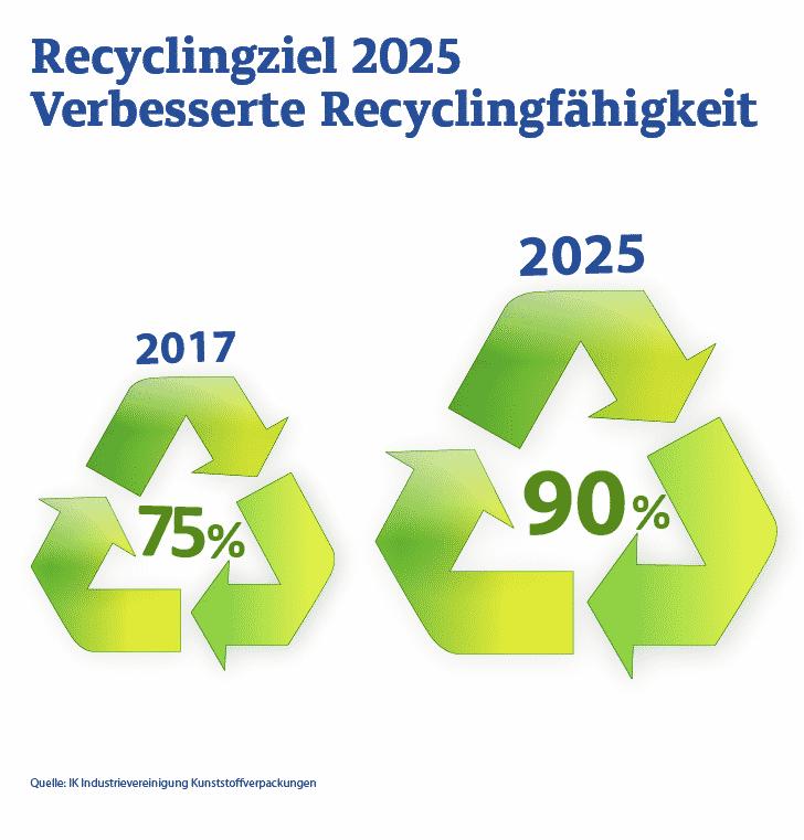 IKEV Infografik Recyclingfaehigkeit