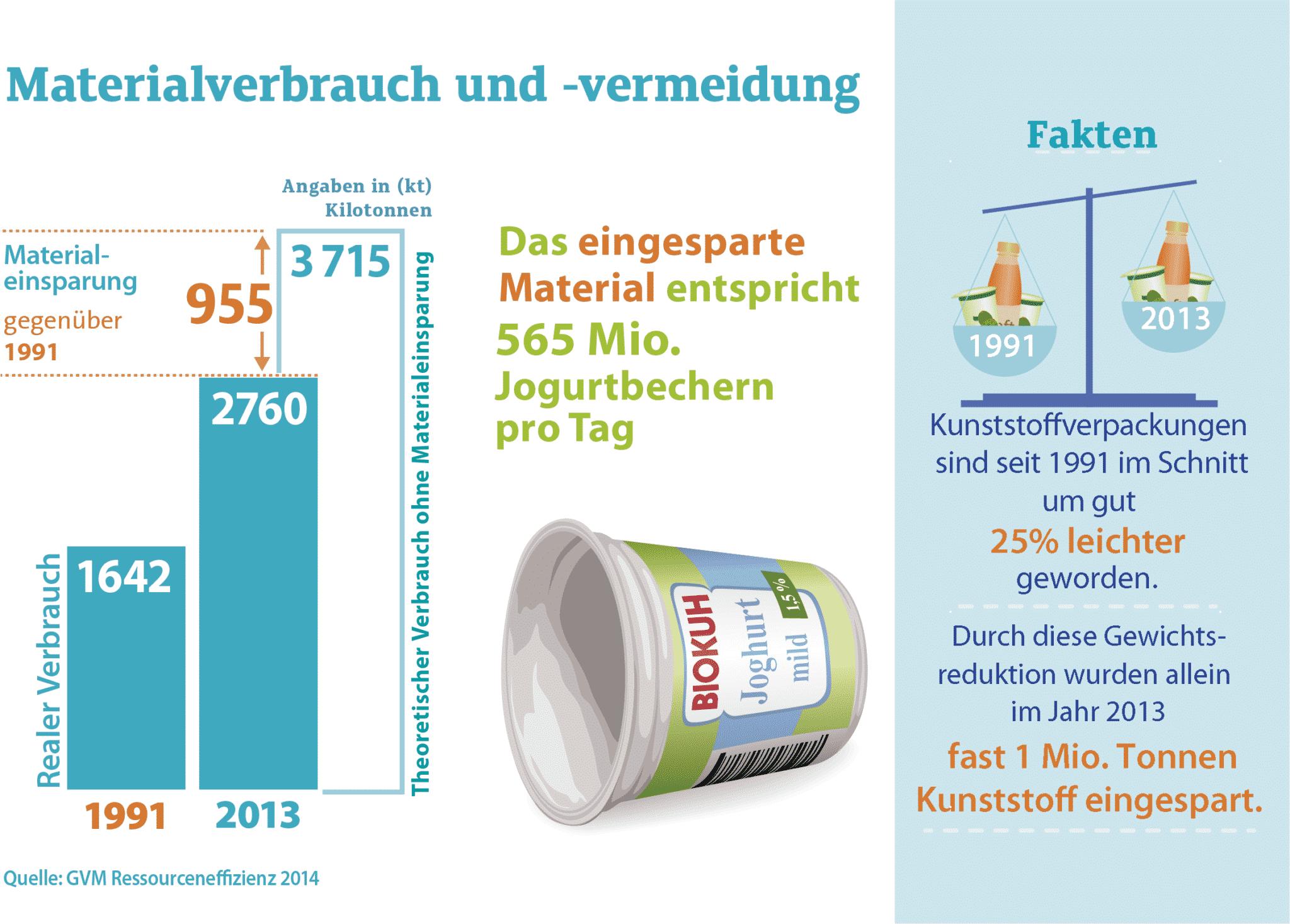 Materialverbrauch Vermeidung Joghurtbecher