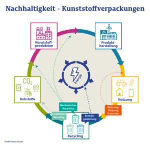 Nachhaltigkeit Von Kunststoffverpackungen Kreislaufwirtschaft DE
