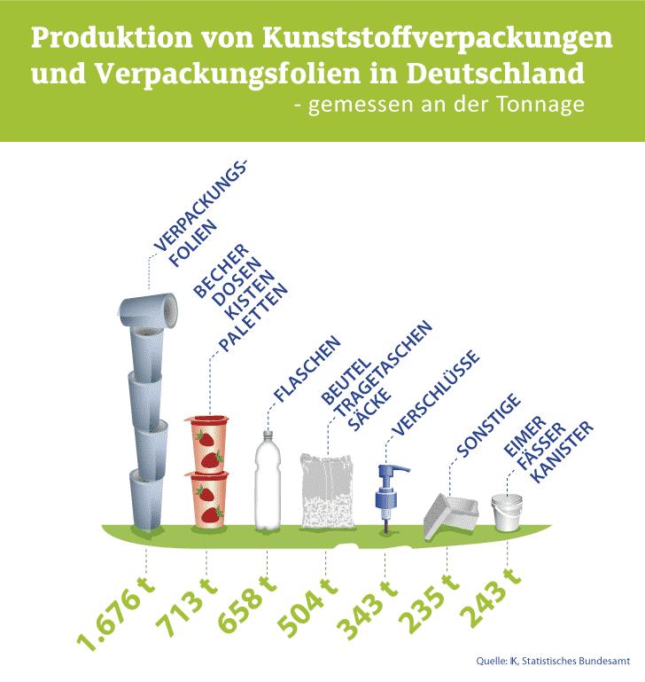 Produktion Kunstoffverpackungen In Deutschland Mit Icons Tonnen Gruen