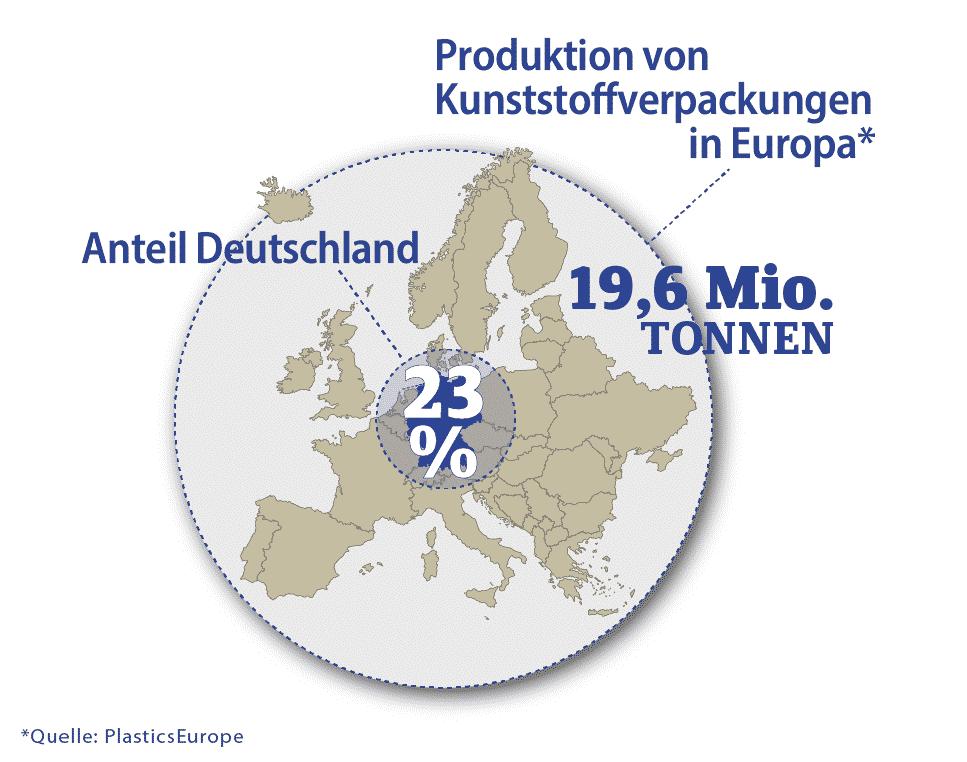 Produktion Kunststoffverpackungen Europa