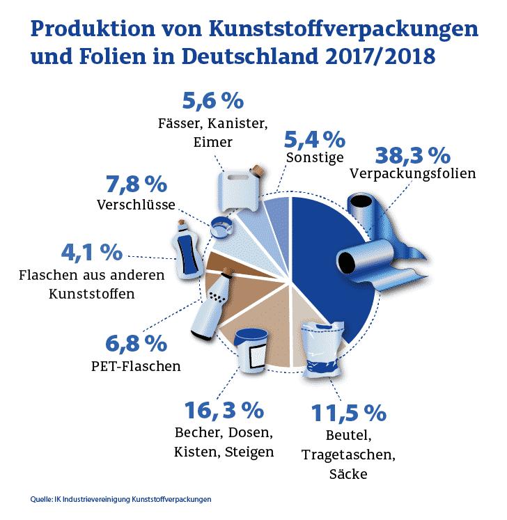 Produktion Kunststoffverpackungen Folien Deutschland 2017 18