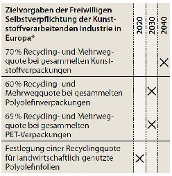 The European Plastics Industry Circular Economy Voluntary Commitments