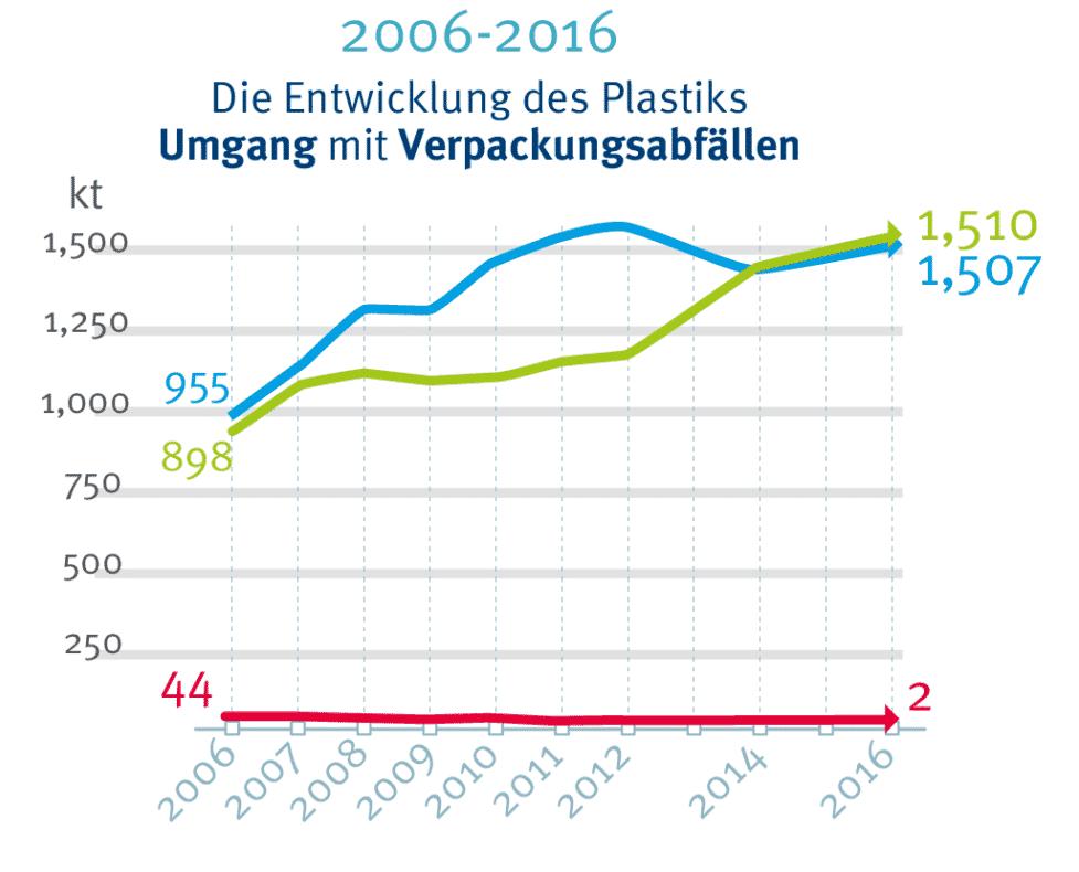 Umgang Mit Verpackungsabfaellen In Deutschland - Plastikverpackung