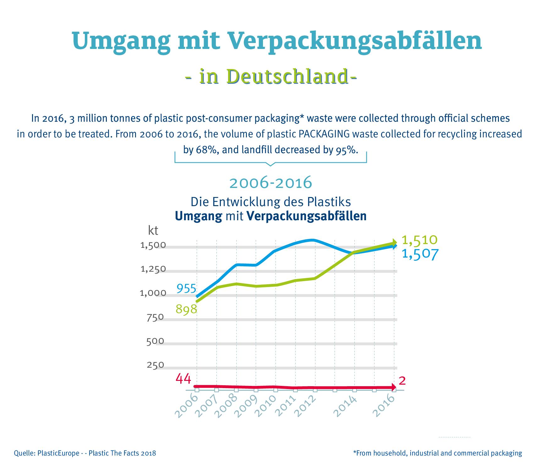 Umgang Mit Verpackungsabfaellen In Deutschland