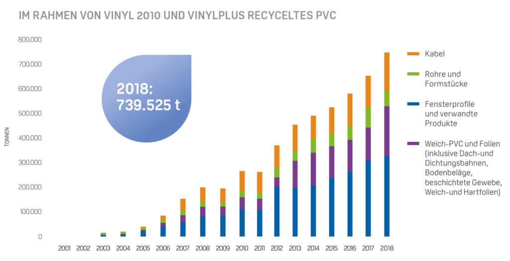 VinylPlus Recyclingmenge 2018 PVC-Recycling