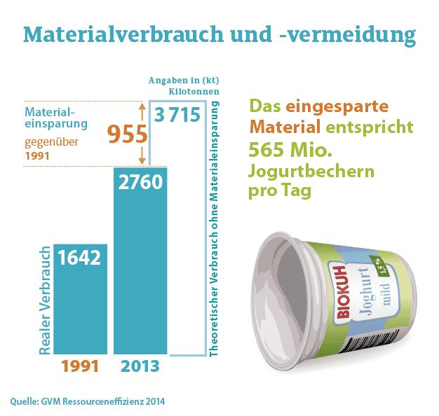 Daten Und Fakten Joghurt
