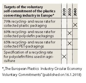 Targets Of The Voluntary Converting Industry In Europe