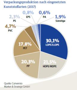 Grafik Anteil Styropor Airpop EPS Verpackungsmarkt