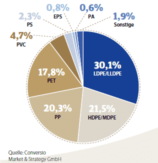Marketshare of EPS or Airpop polystyrene