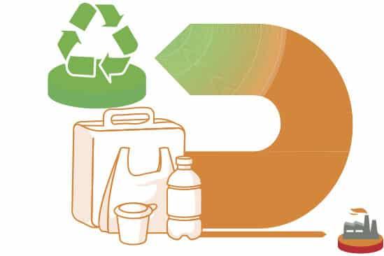 Eco Design Nachhaltigkeit