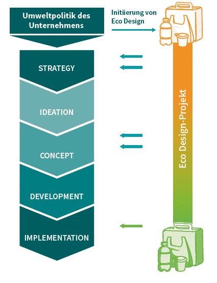 Umweltpolitik Unternehmen Eco Design Nachhaltigkeit