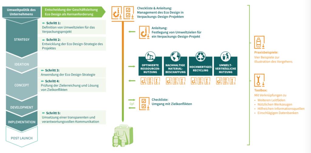 Unternehmenspolitik Eco Design Strategie Kunststoff